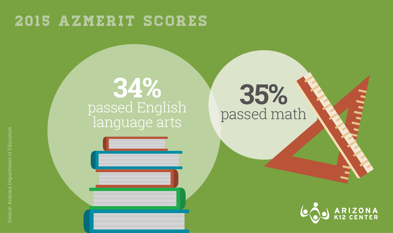 AzMERIT Results: How Students Fared