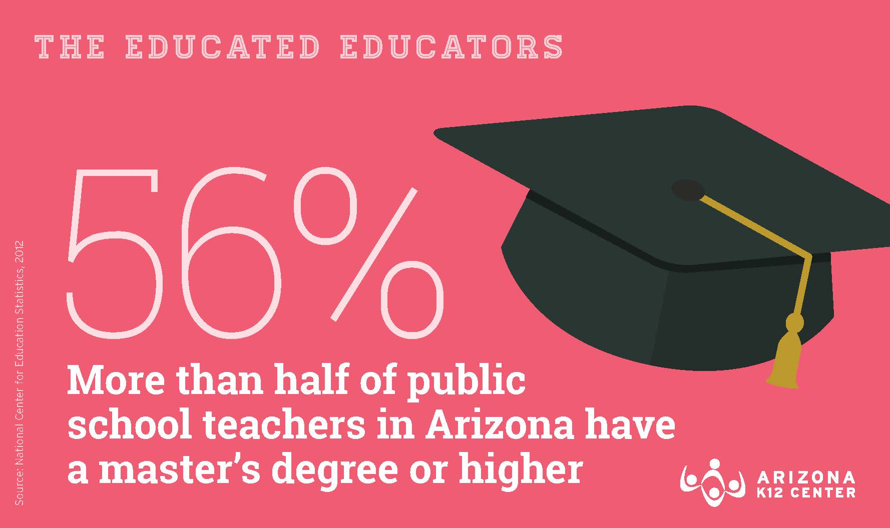 Fact: Teachers are (Far) More Educated Than the Average American