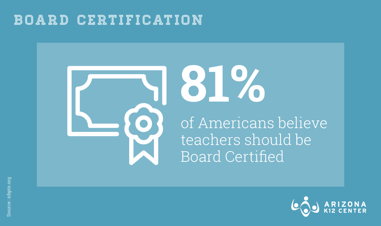 Most Americans Want to See Teachers Achieve Board Certification