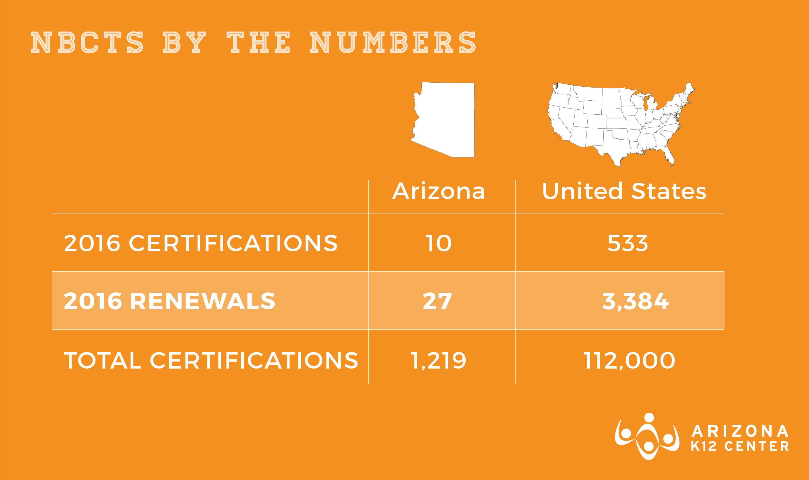 NBCTs by the Numbers