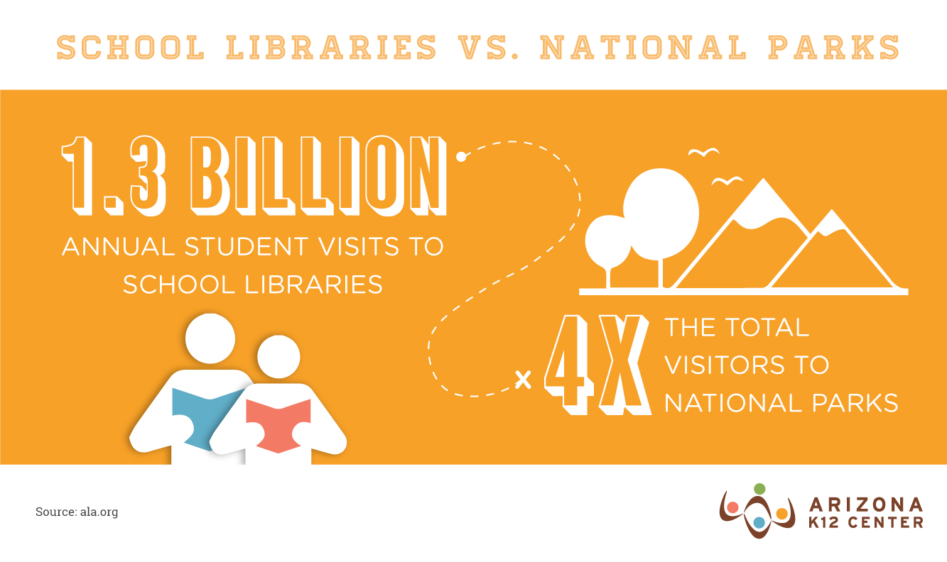School Libraries vs. National Parks: Who Gets More Visits?