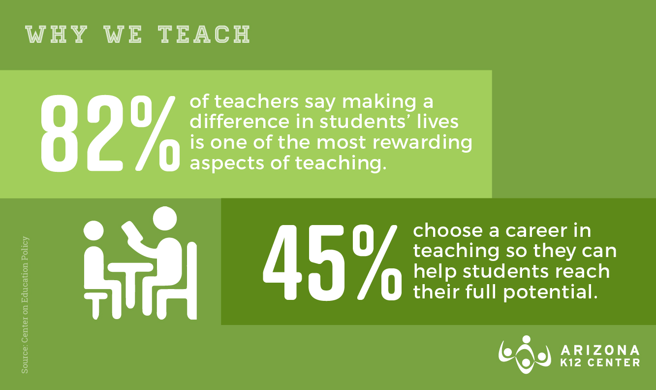 "Teachers Say ""Making a Difference"" is One of the Most Rewarding Parts of Teaching"