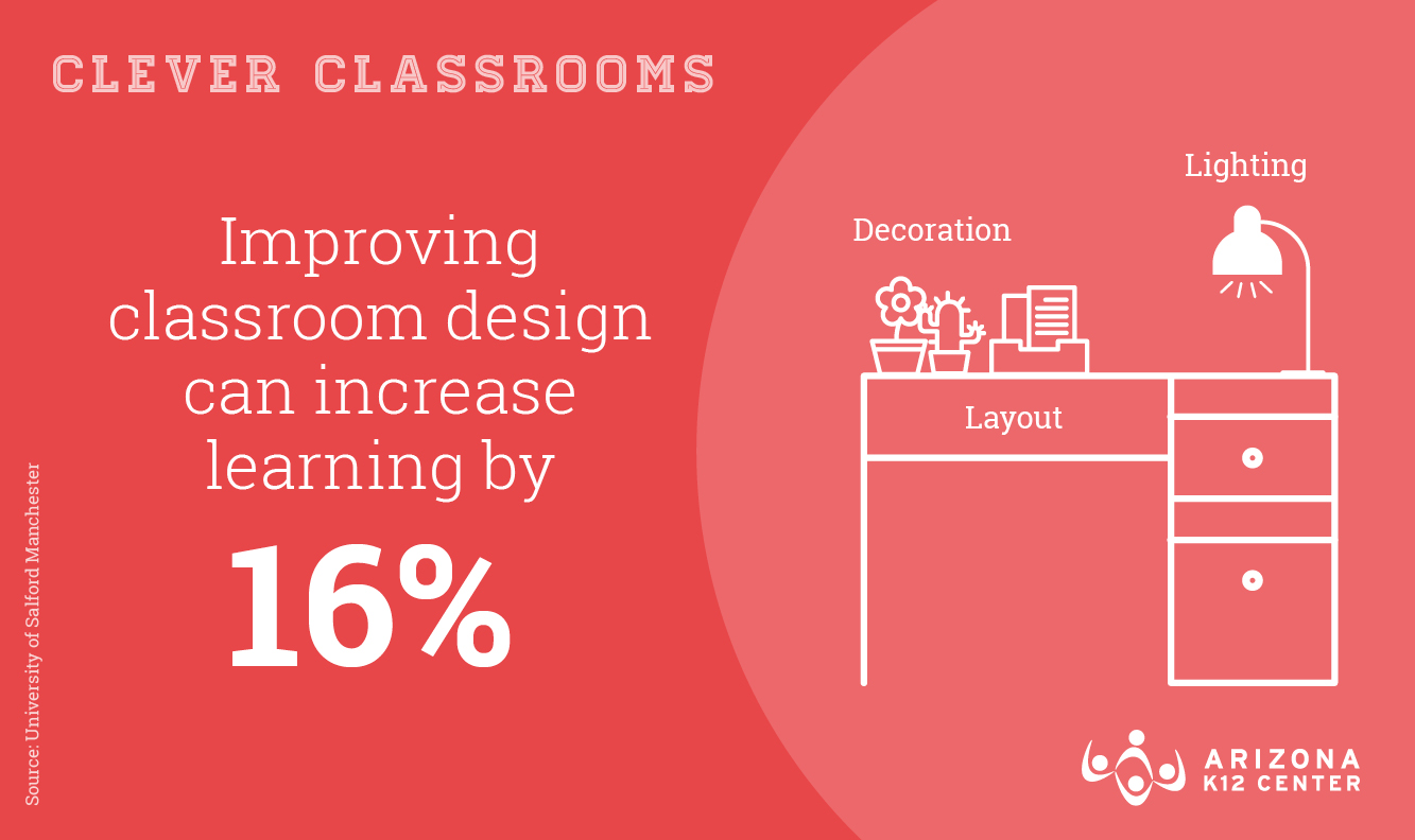 Why Classroom Design Matters